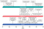 Clinical, laboratory, and epidemiologic timeline for a patient who had melioidosis, Maryland, USA, 2019. CDC, Centers for Disease Control and Prevention.