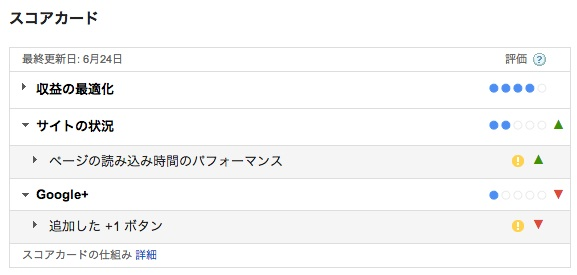 GoogleAdsenseスコアカード