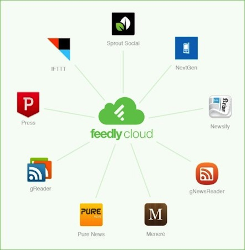 feedly cloud apps