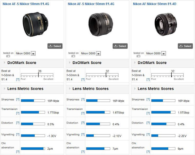 Nikon 58mm f:1.4G lens tested at DxOMark1