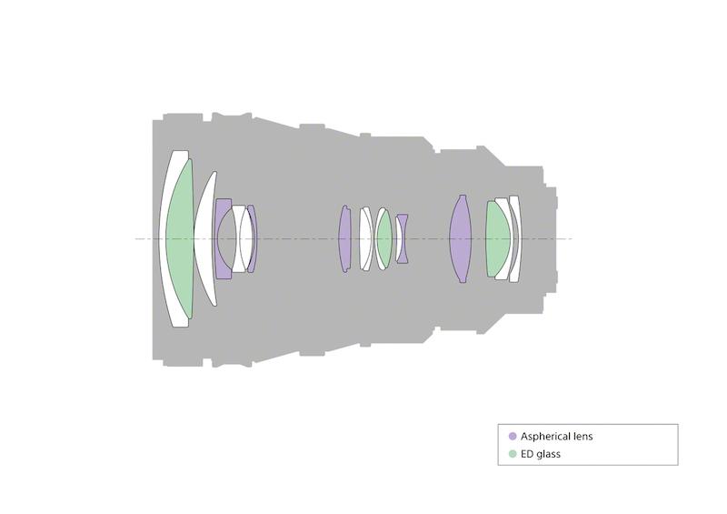 SONY 28-135mm FE powerzoom レンズ構成図