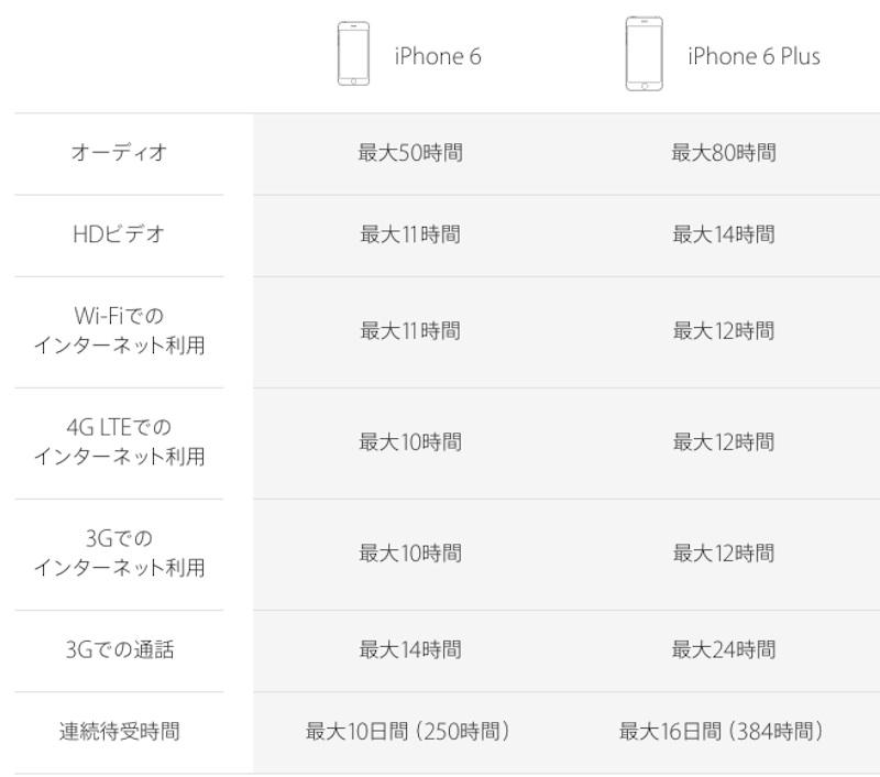 iPhone6バッテリー容量