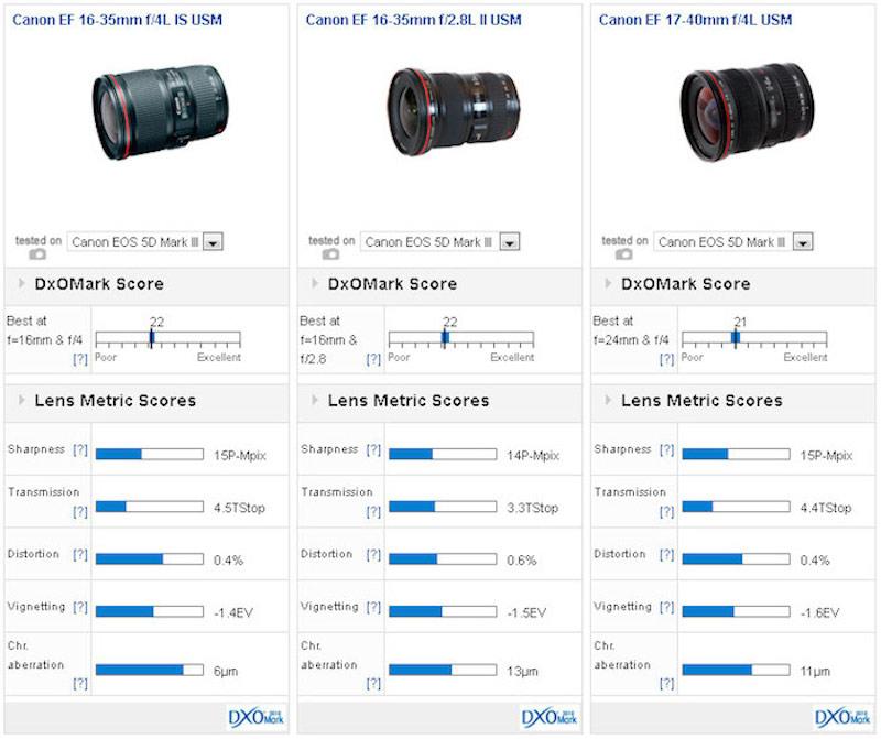 EF16-35mm F4L IS USM DxOMark