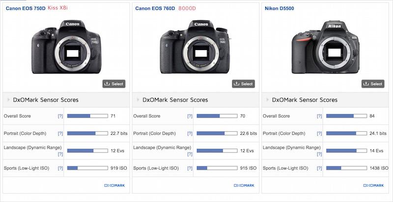 Canon EOS Kiss X8i 8000D DxOMark