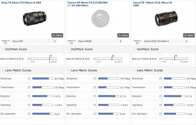 Sony FE 90mm F2.8 Macro G OSS DxOMark