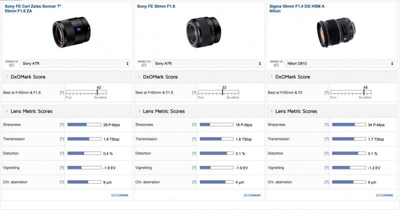 Sony FE 50mm F1.8 DxOMark