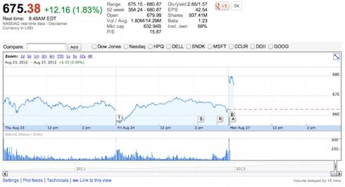 Apple株価-2012-08-27-at-9-46-14-am