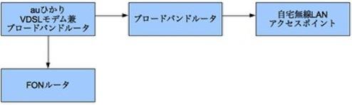 自宅ネットワーク構成図(前)