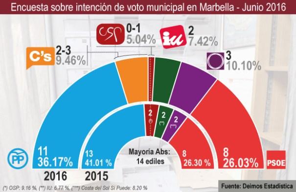 Resultado de la encuesta de voto municipal realizada por Deimos Estadística para Marbella Confidencial