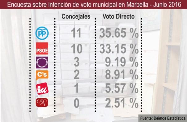 voto_directo