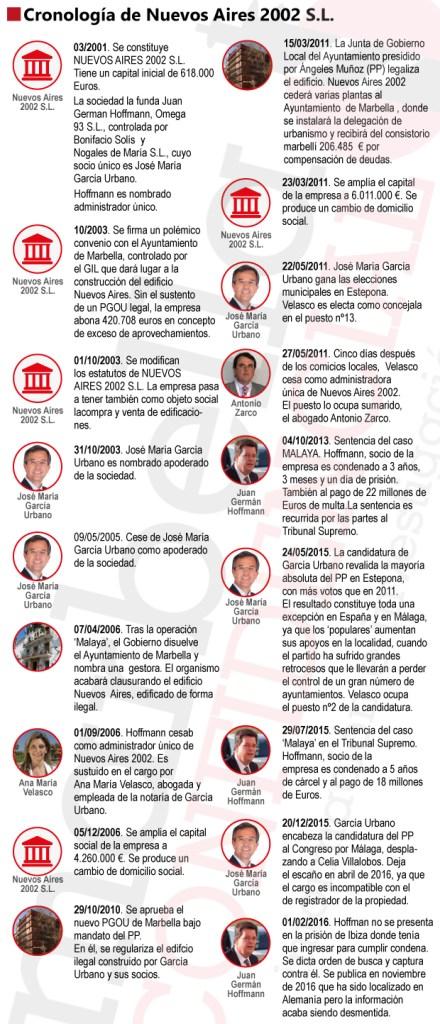 Infografía con información relativa a la cronología de la empresa Nuevos Aires 2002 S.L. //AUTOR: CARLOS CÓRCOLES