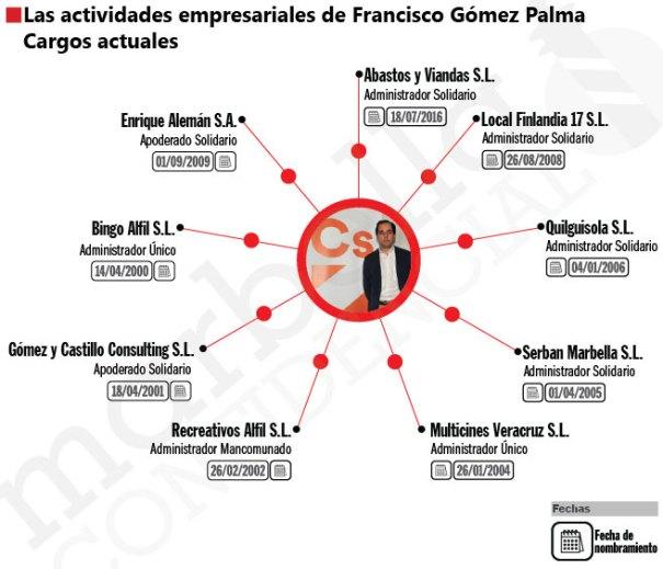 Infografía con los cargos actuales que ocupa el coordinador local de Ciudadanos Marbella en distintas empresas. FUENTE/ Registro Mercantil. Autor: CARLOS CÓRCOLES