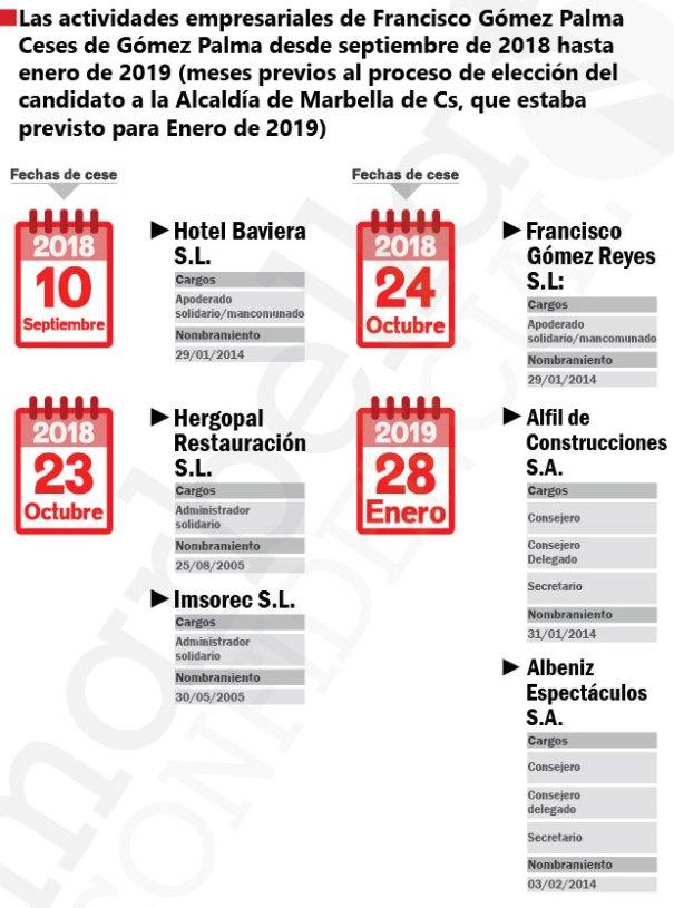 Infografía con todas las fechas de los cargos de empresas donde ha cesado Francisco Gómez Palma, coordinador de Cs en Marbella, entre septiembre de 2018 y enero de 2019. AUTOR/ CARLOS CÓRCOLES. Fuente/ Registro Mercantil.