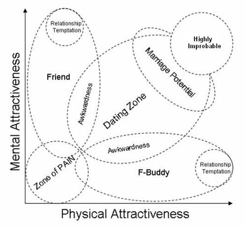 Attractiveness Scale