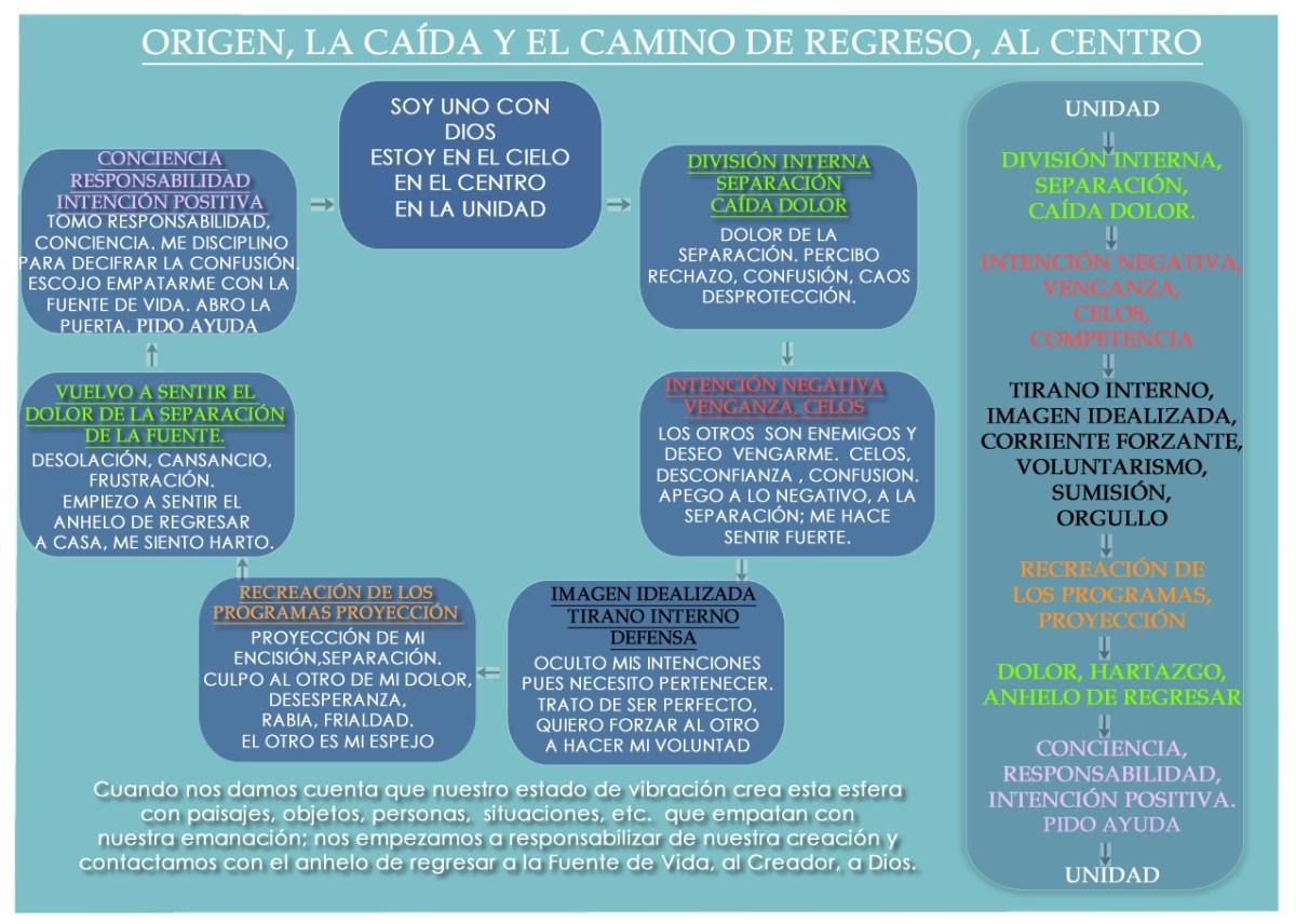 QUÉ ES EL PATHWORK, SU COSMOLOGÍA: DIOS, LA CAÍDA, CRISTO,LUCIFER, ETC.