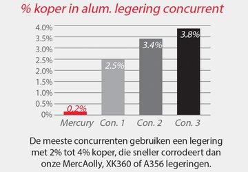 copper-content_nl_advantage-product-detail-720w-500h.png__360x250_q85_autocrop_canvas_color-#efefef_replace_alpha-#efefef_size_canvas_subsampling-2_upscale