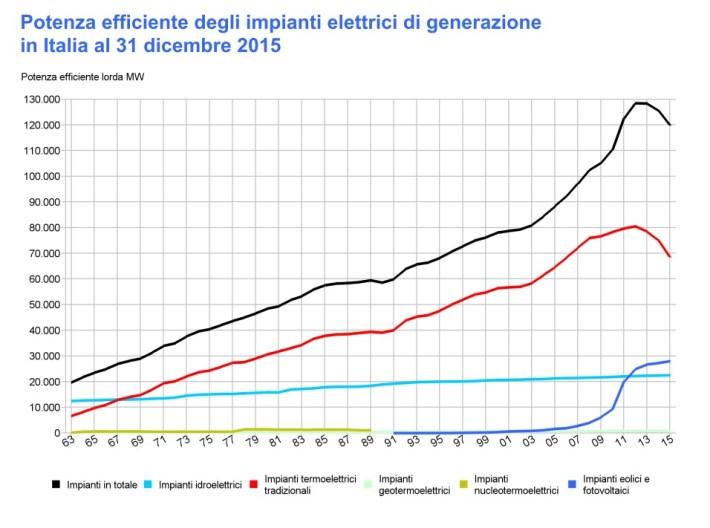 energiaitalia2015_potenzaefficiente