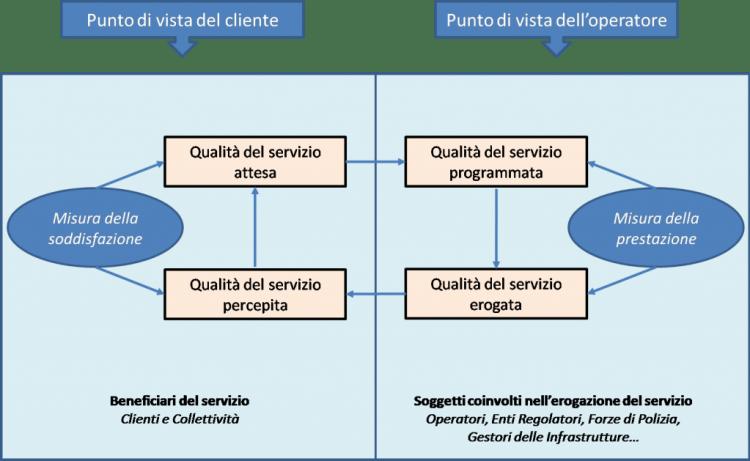 Norma 13816 - ciclo della qualità