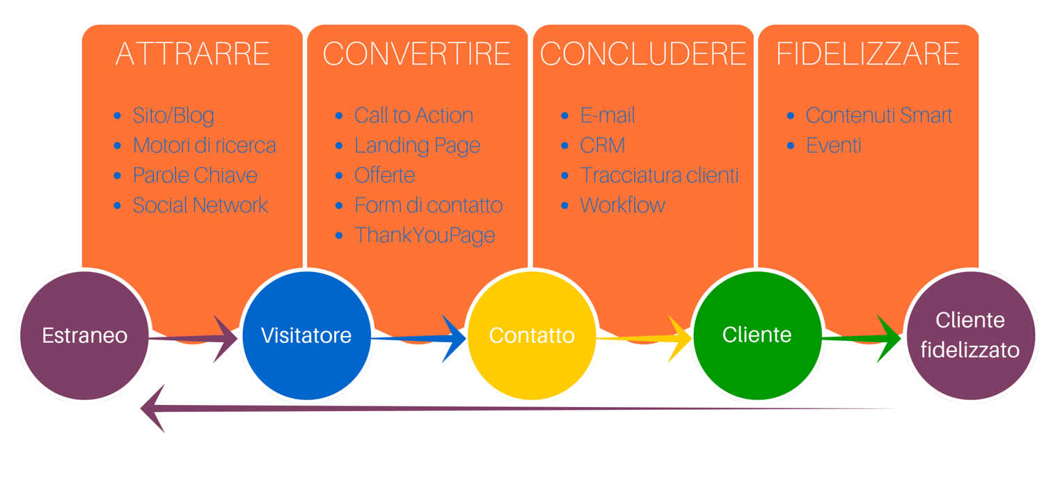 Inbound-Marketing-le-4 fasi