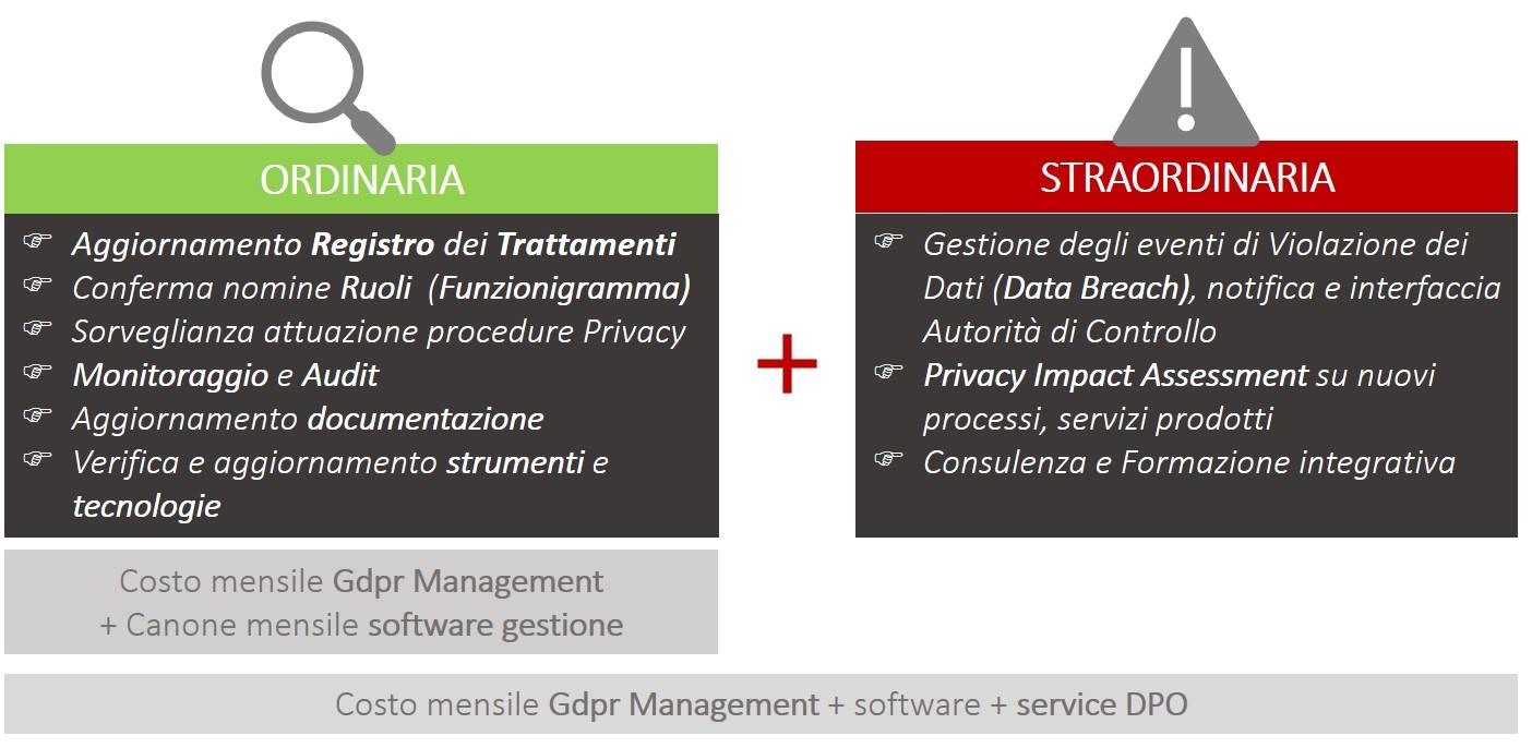 gdpr-costo-gestione-e-manutenzione