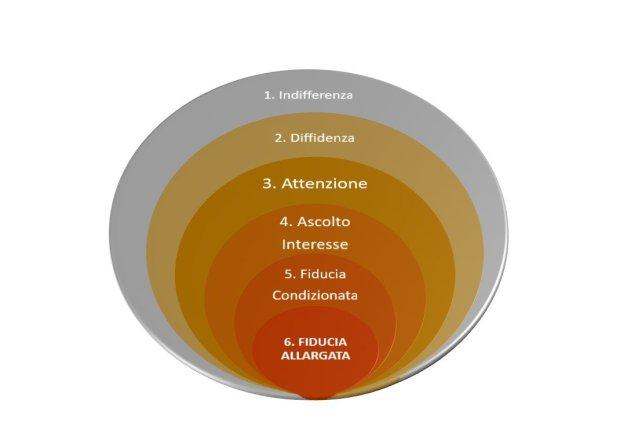 Cerchio-della-fiducia-vendita-etica-schema