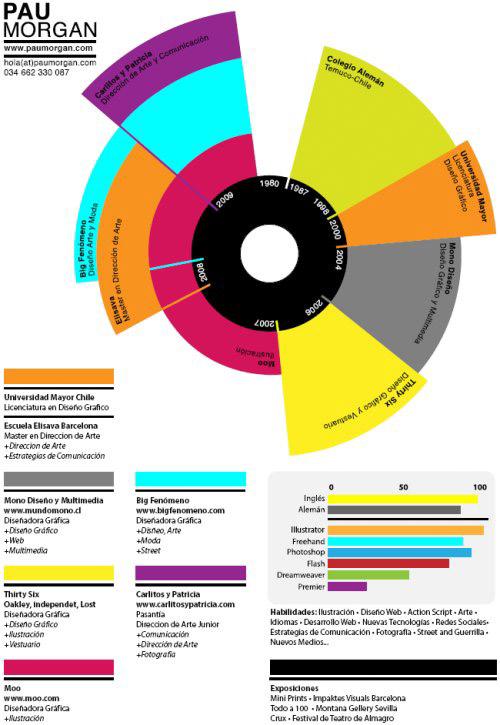 45 curriculum perfetti per grafici e webdesigner