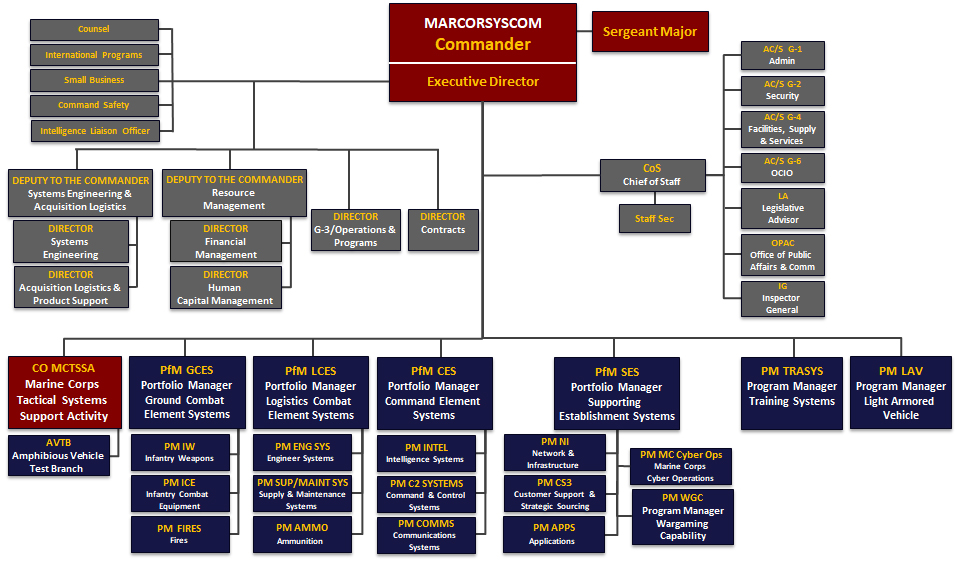 Marine Corps Systems Command  About Us  Organization