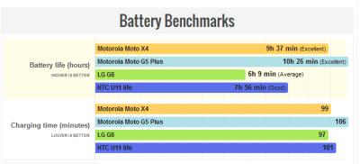 Batería del Moto X4