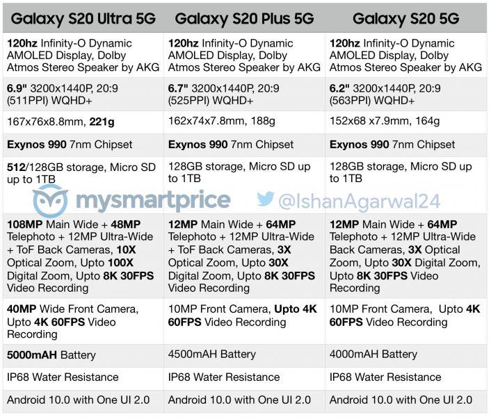 Características Samsung Galaxy S20 Series