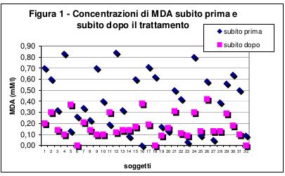 Stress ossidativo nel sangue periferico