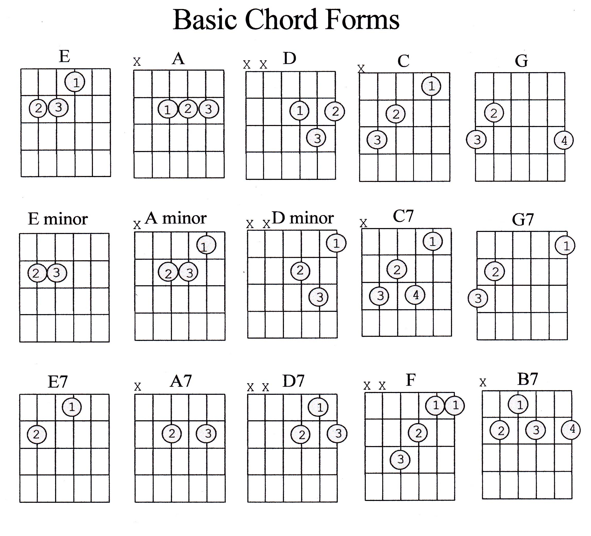 Guitar Chord Guide Beginner Marcus Curtis Music