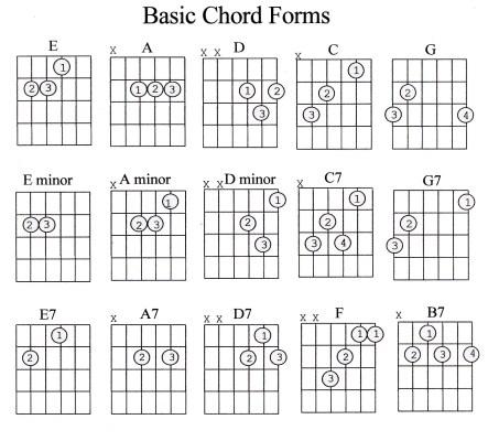Guitar Chord Guide Beginner - Marcus Curtis Music