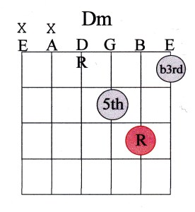 15 chord