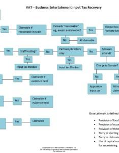 Business entertainment flow chart also vat  flowchart what input tax may  recover rh marcusward