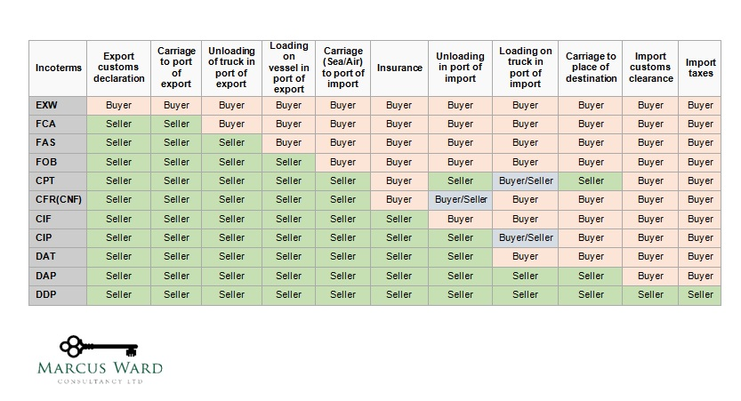 Incoterms What are they how can they be of use for VAT