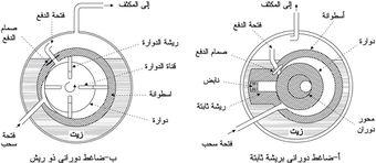 Turbocharger Flow Diagram, Turbocharger, Free Engine Image