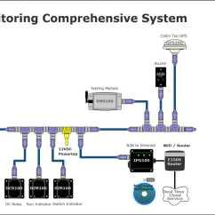Bilge Pump Float Switch Wiring Diagram Rv Slide Out Maretron | Comprehensive Monitoring