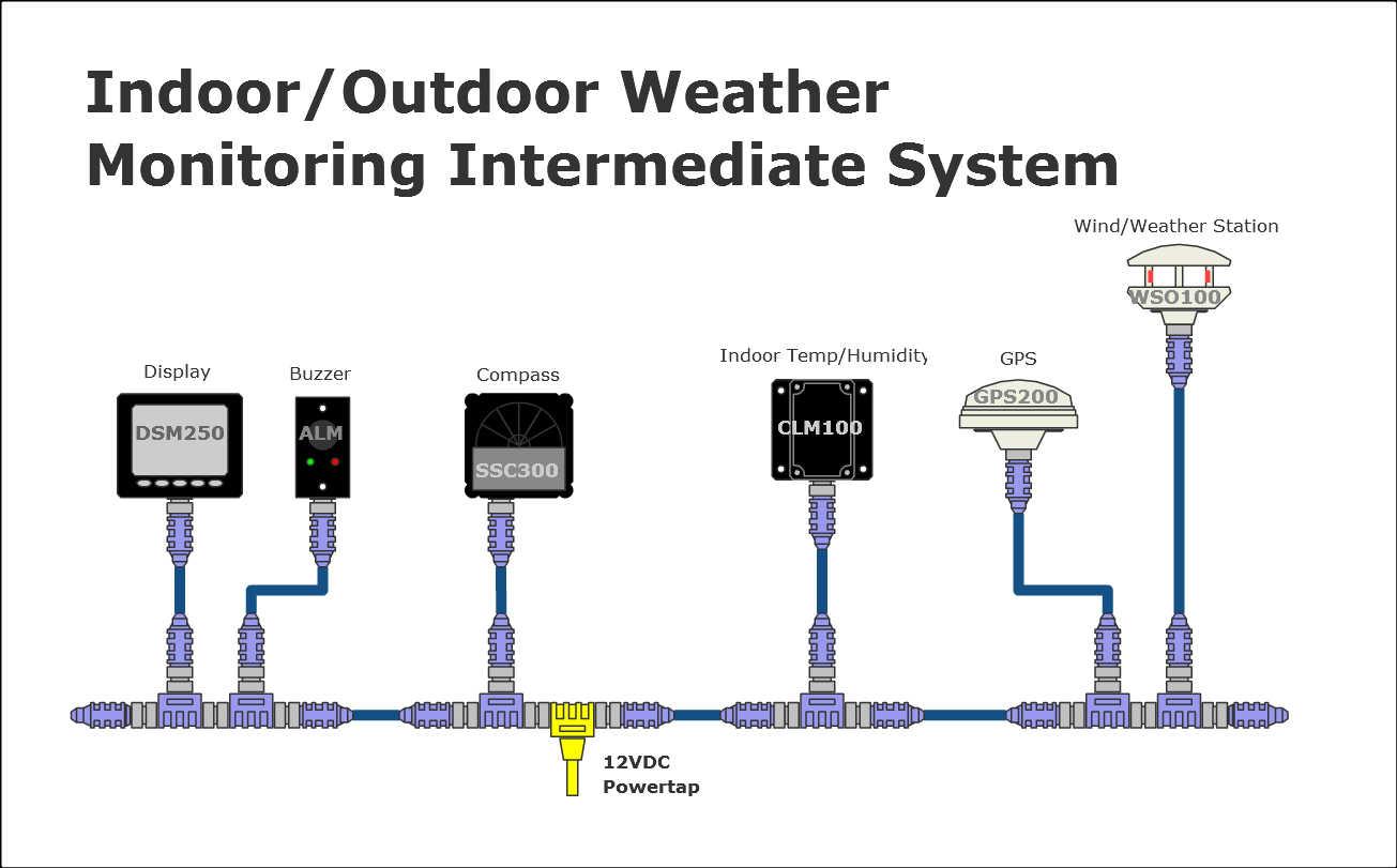 Maretron Examples Indoor Outdoor Weather Monitoring