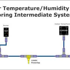 What Is Data Flow Diagram In System Analysis And Design Wiring For Air Horns Maretron | Examples Indoor Temperature Humidity Monitoring