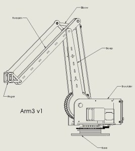 arm3 overview