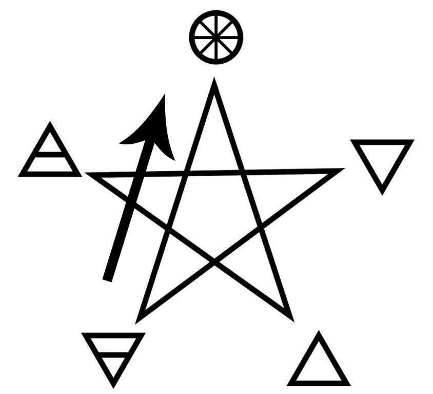 ritual-elementos