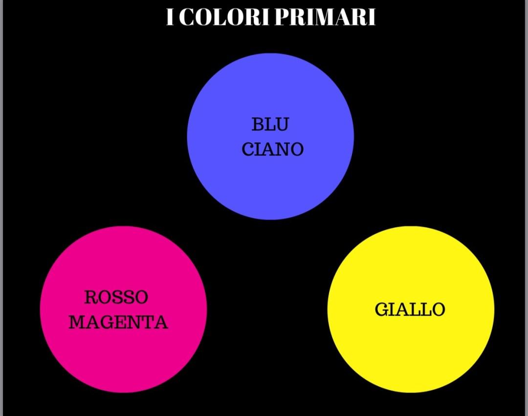 tre cerchi colorati su uno sfondo nero e una scritta bianca i colori primari. Sopra i dischi colorati una scritta nera il rosso magenta, il blu ciano, giallo