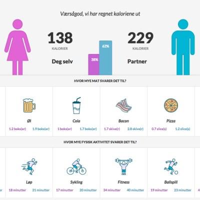 Kalorikalkulator –så mye forbrenner sex