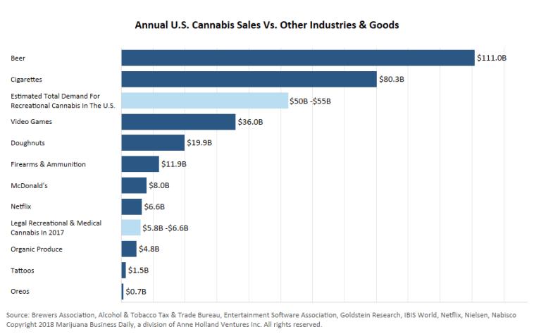 sales of marijuana mj biz daily