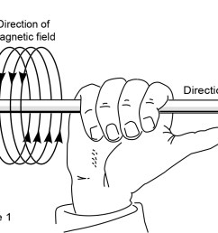 this simple rule states that using your right hand pointing the thumb in the direction of current flow the magnetic field will travel around the wire in  [ 1273 x 757 Pixel ]