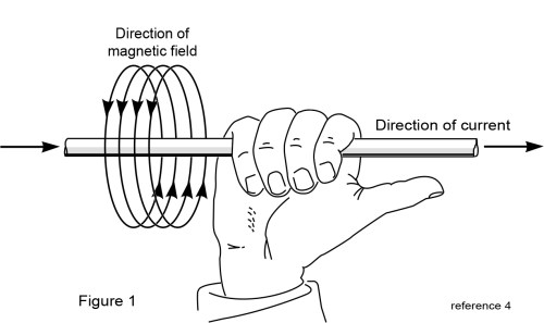 small resolution of this simple rule states that using your right hand pointing the thumb in the direction of current flow the magnetic field will travel around the wire in