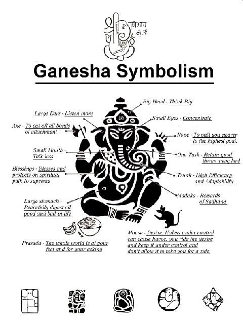 ganeshasymbolism