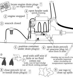marine diesel basics 1 draining engine block [ 1317 x 1310 Pixel ]