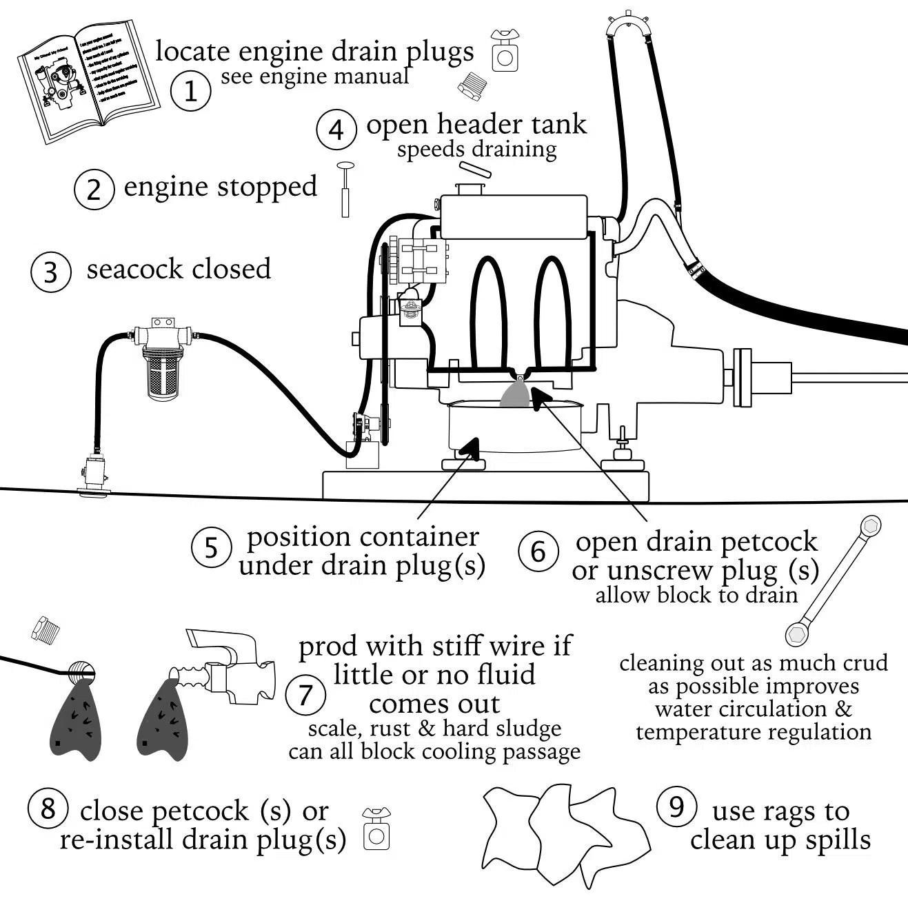 hight resolution of marine diesel basics 1 draining engine block