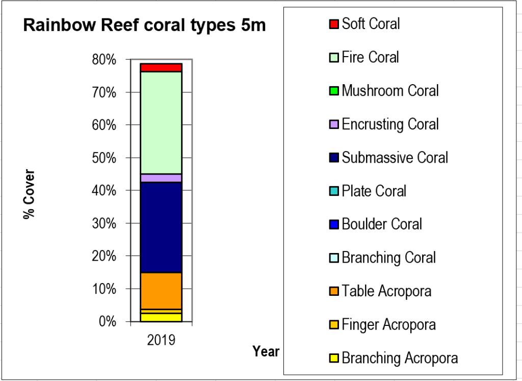 Figure 6:  Rainbow Reef coral types 5m -  Taveuni - Rainbow Reef